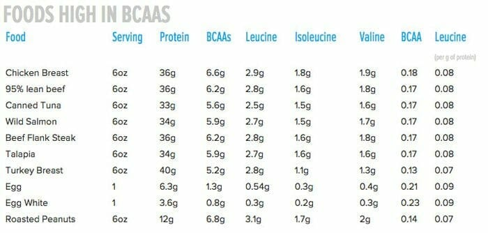 Foods High in BCAAs